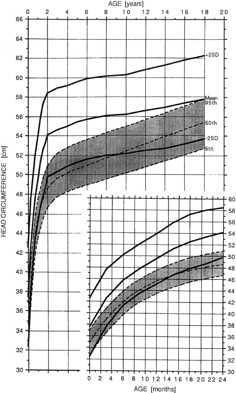 Charts a is for adelaide and head circumference nvjuhfo Choice Image