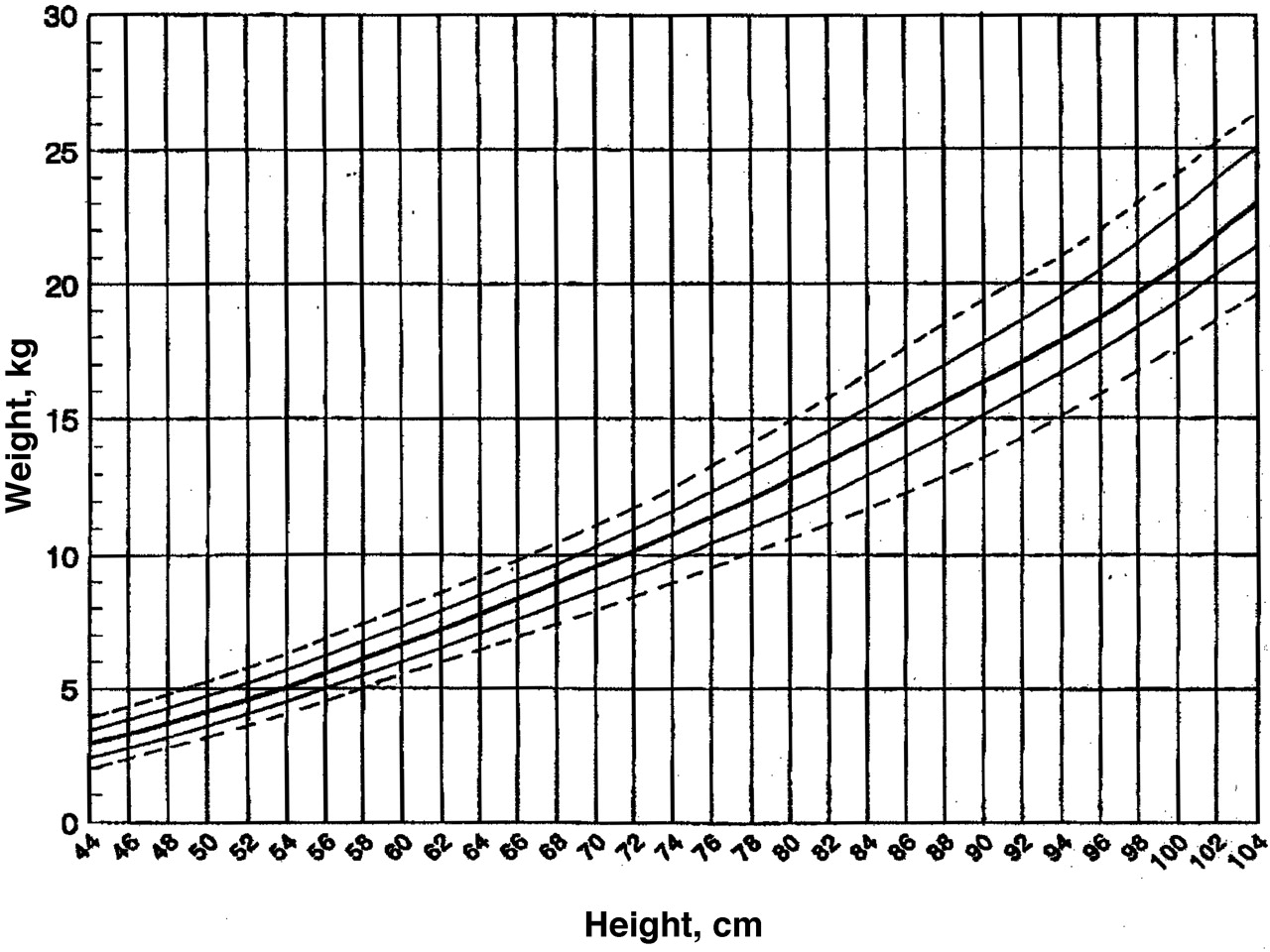 Female growth charts choice image chart design ideas charts a is for adelaide and height geenschuldenfo choice image nvjuhfo Images