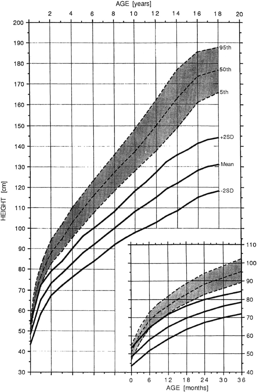 Charts a is for adelaide and height nvjuhfo Choice Image