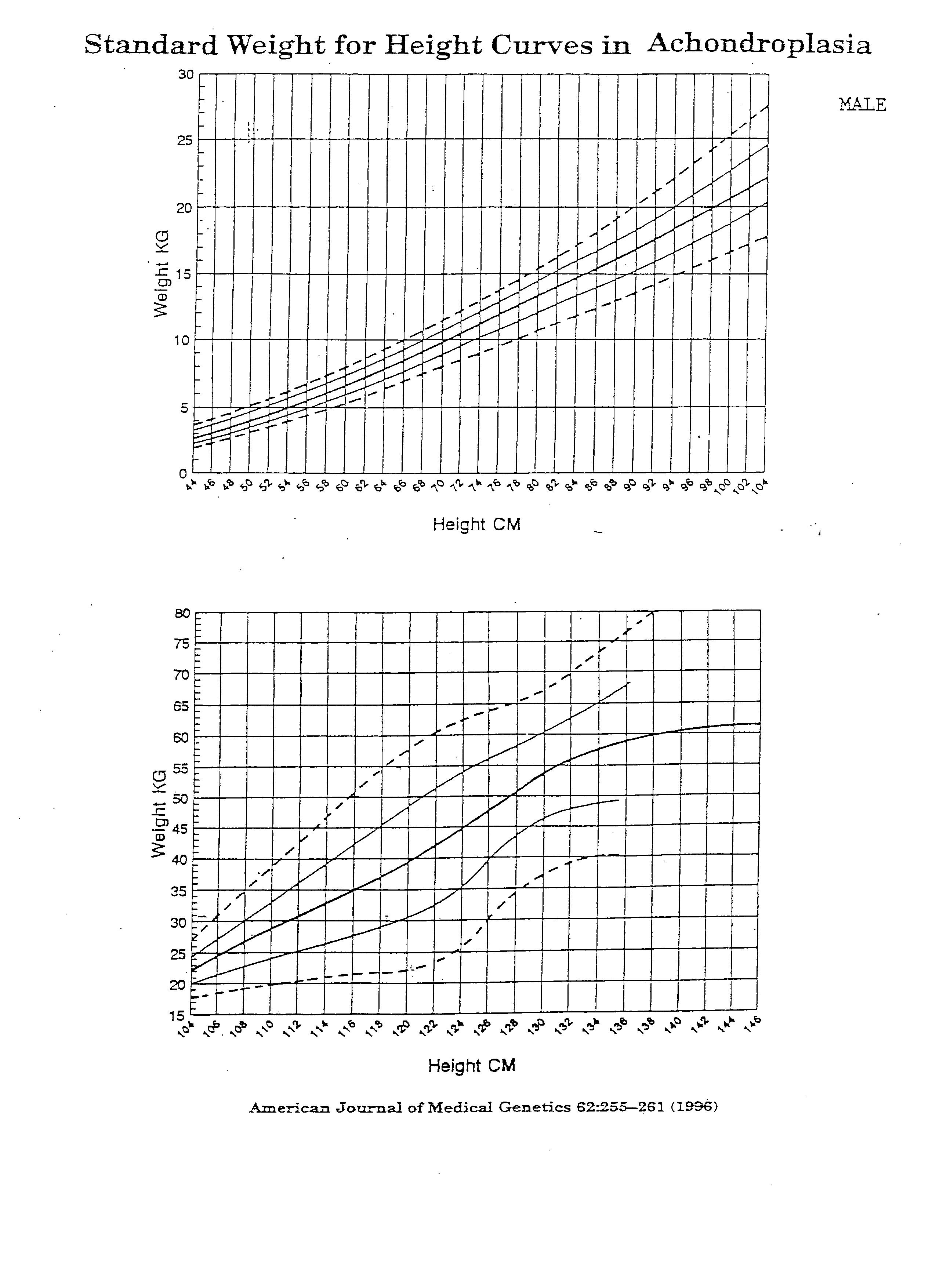 Charts a is for adelaide and weight nvjuhfo Choice Image